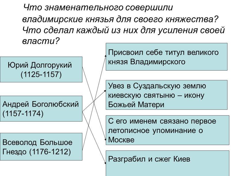Что знаменательного совершили владимирские князья для своего княжества?