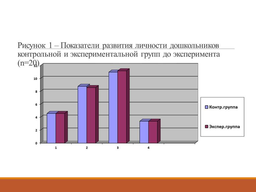 Рисунок 1 – Показатели развития личности дошкольников контрольной и экспериментальной групп до эксперимента (n=20)