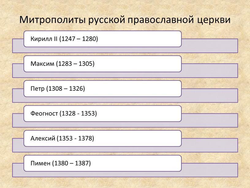 Митрополиты русской православной церкви