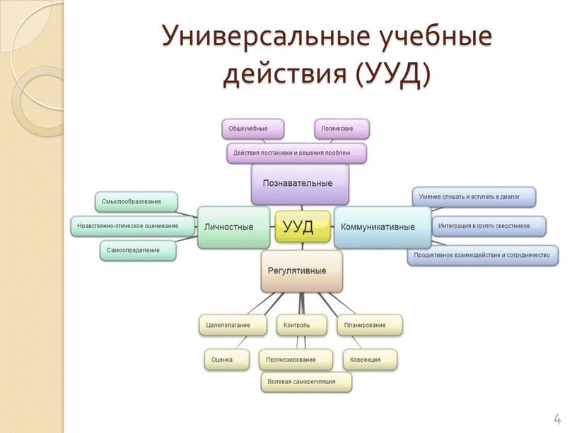 Универсальные учебные действия (УУД) 4