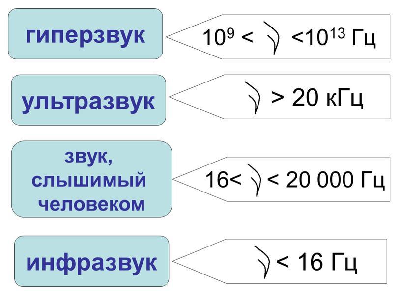Гц 109 < <1013 Гц 16< < 20 000