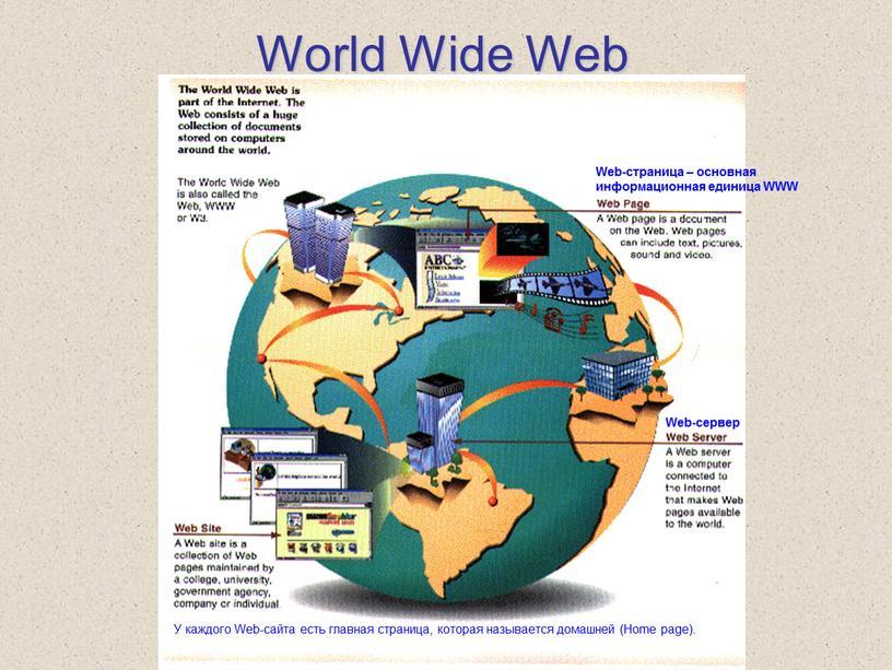 World Wide Web Web-страница – основная информационная единица