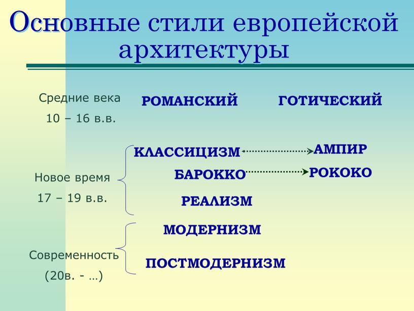Основные стили европейской архитектуры