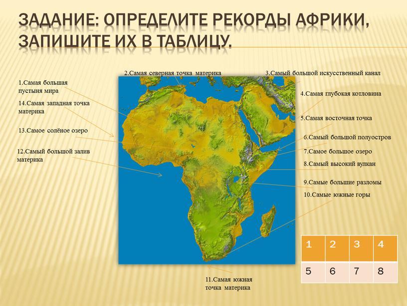 Задание: определите рекорды Африки, запишите их в таблицу