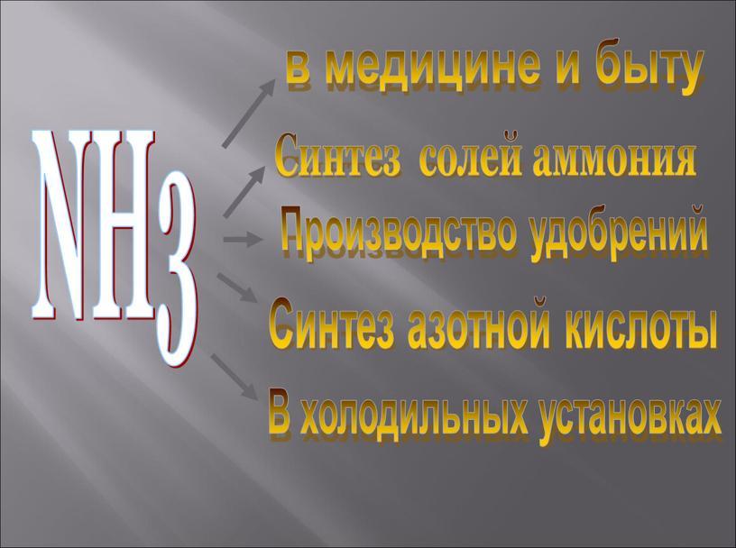 NH3 в медицине и быту Синтез солей аммония
