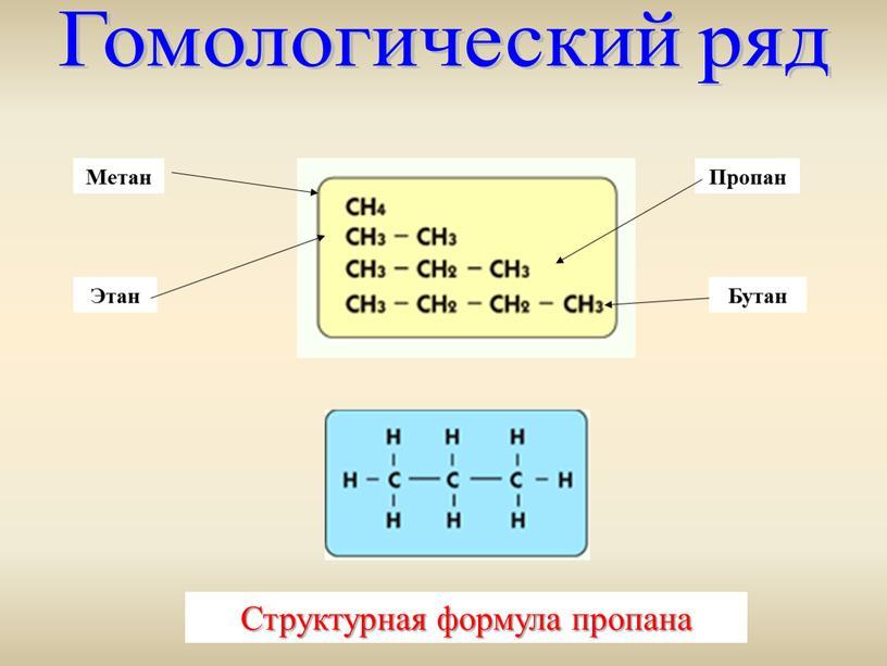 Гомологический ряд Метан Этан Пропан