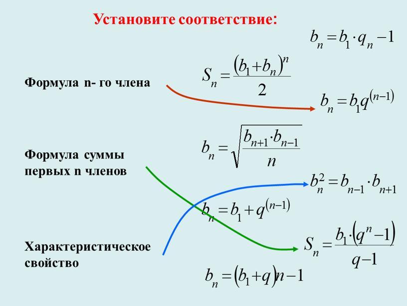 Установите соответствие: Формула n- го члена