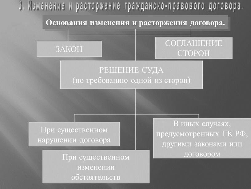 Основания изменения и расторжения договора