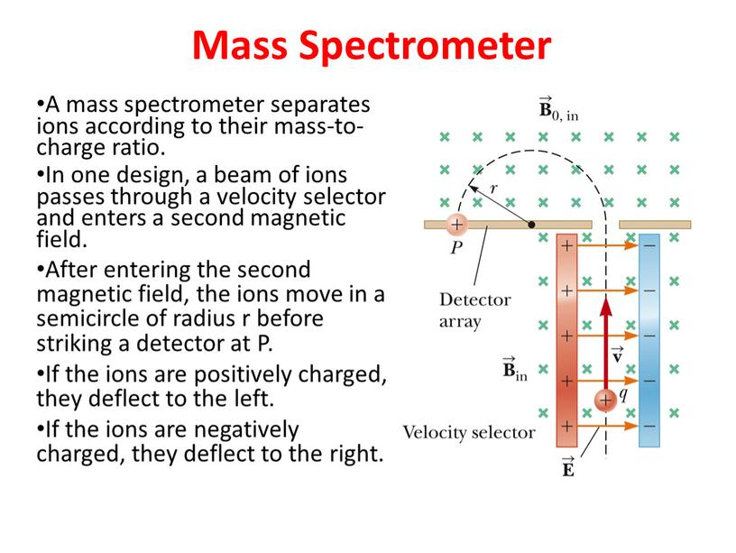 Mass Spectrometer A mass spectrometer separates ions according to their mass-to-charge ratio