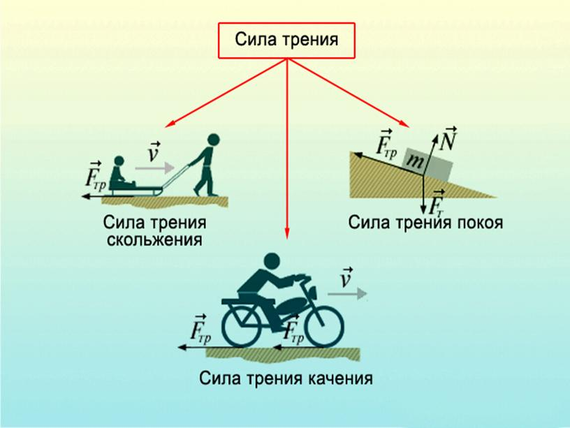 Разработка урока по физике 11 класс