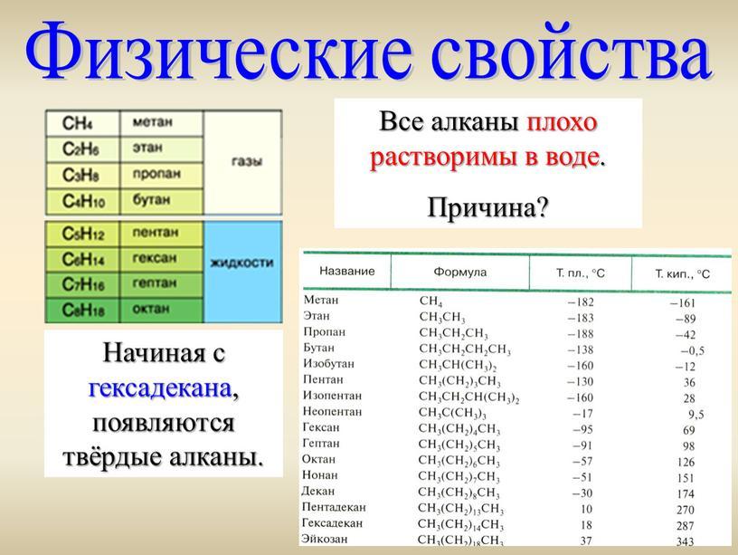 Физические свойства Все алканы плохо растворимы в воде