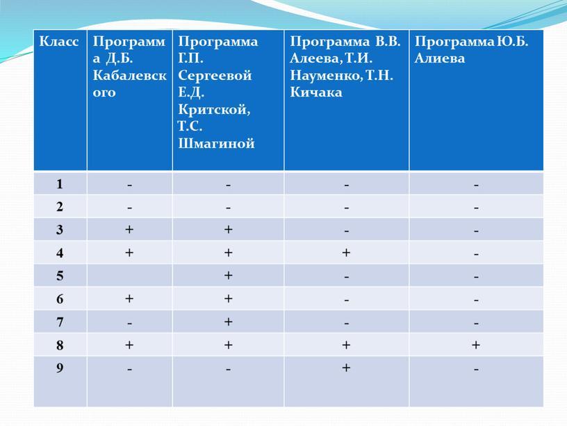Класс Программа Д.Б. Кабалевского