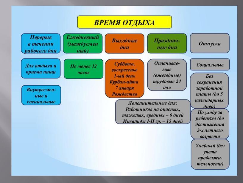 Презентация на тему Работа в выходные и праздничные дни