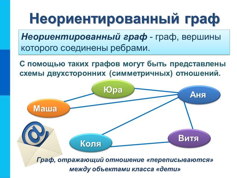 Неориентированный граф С помощью таких графов могут быть представлены схемы двухсторонних (симметричных) отношений