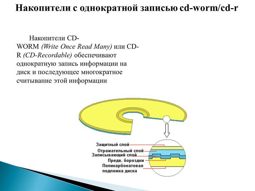 Накопители с однократной записью cd-worm/cd-r