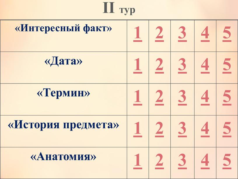 II тур «Интересный факт» 1 2 3 4 5 «Дата» «Термин» «История предмета» «Анатомия»
