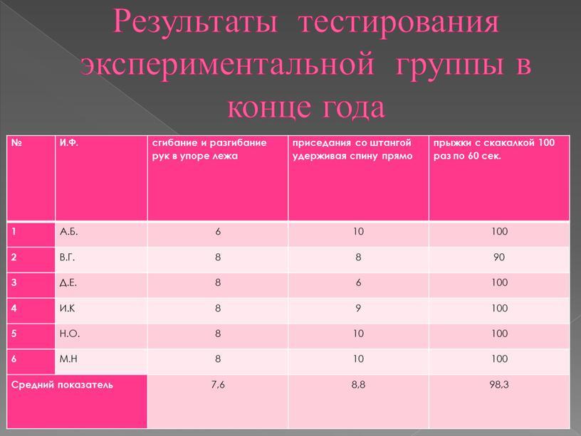 Результаты тестирования экспериментальной группы в конце года №