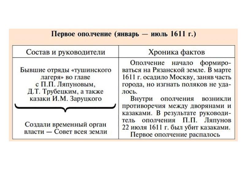 """Кассный час """"День народного единства"""""""