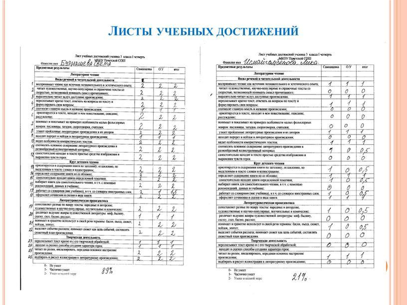 Листы учебных достижений