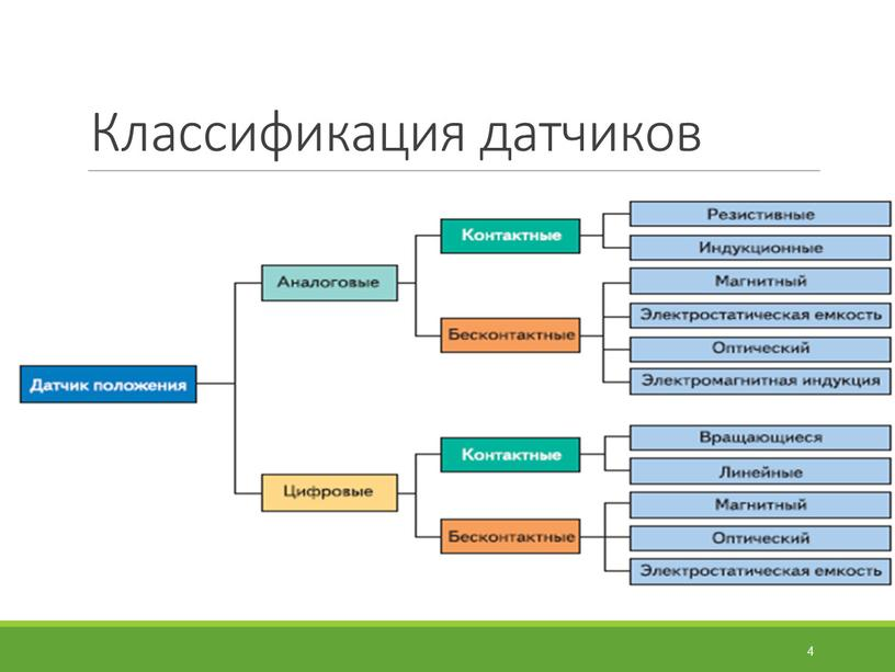 Классификация датчиков 4