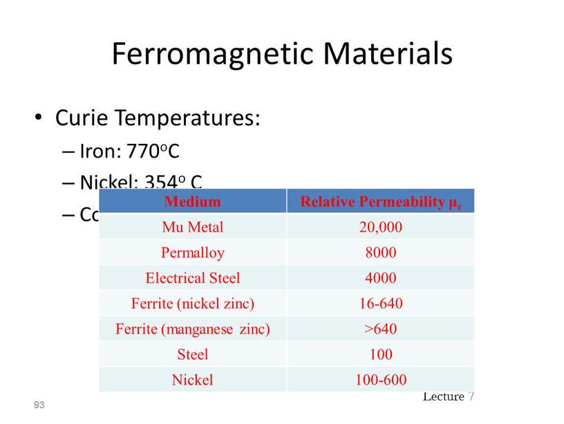 Ferromagnetic Materials Curie Temperatures: