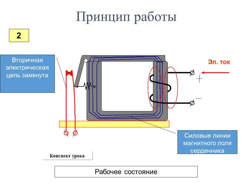 Эл. ток Силовые линии магнитного поля сердечника
