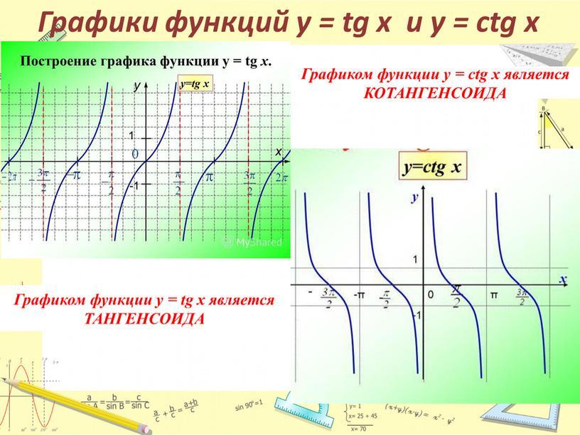 Графики функций у = tg x и y = ctg x