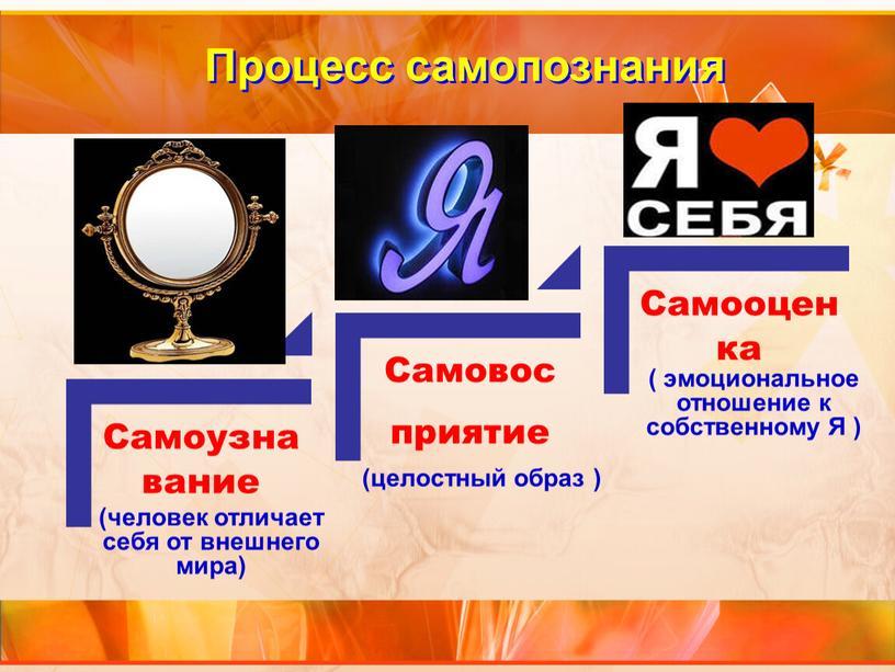 Процесс самопознания (человек отличает себя от внешнего мира) (целостный образ ) ( эмоциональное отношение к собственному