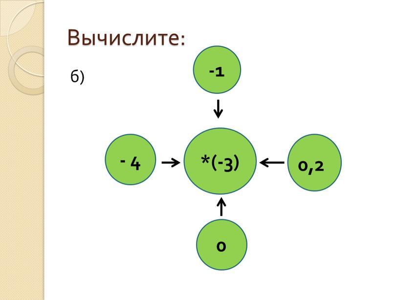 Вычислите: б) -1 0 - 4 *(-3) 0,2
