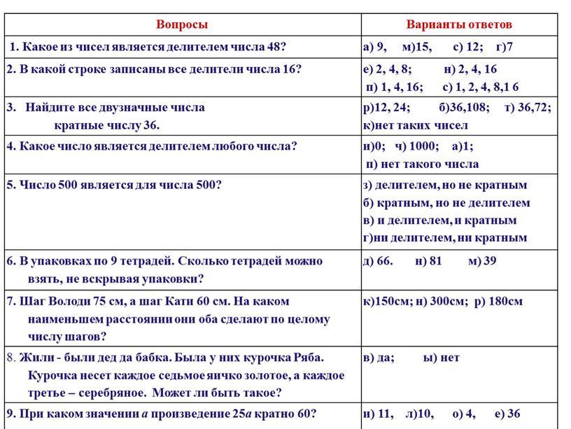 Вопросы Варианты ответов 1. Какое из чисел является делителем числа 48? а) 9, м)15, с) 12; г)7 2