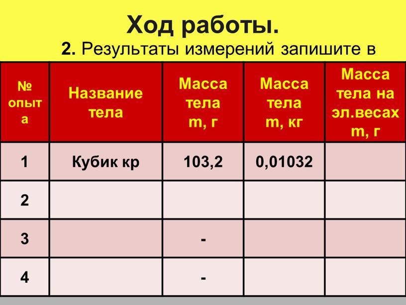Ход работы. 2. Результаты измерений запишите в таблицу