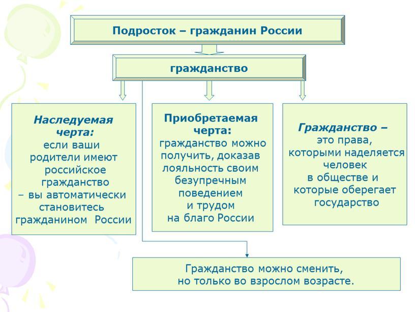 Подросток – гражданин России гражданство