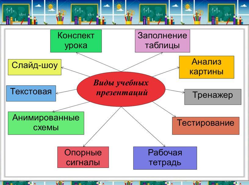 Виды учебных презентаций Конспект урока
