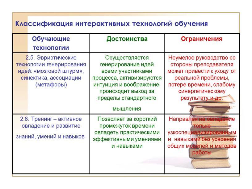 Классификация интерактивных технологий обучения