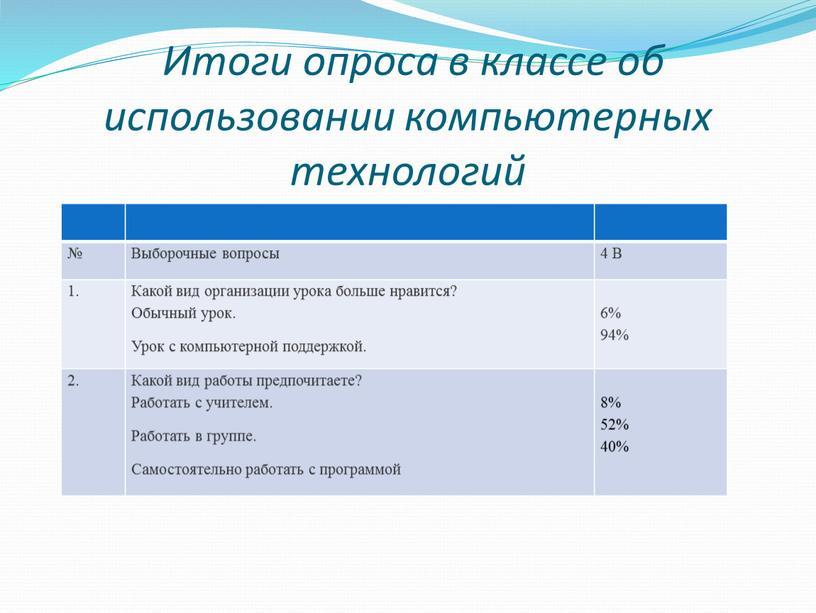 Итоги опроса в классе об использовании компьютерных технологий №