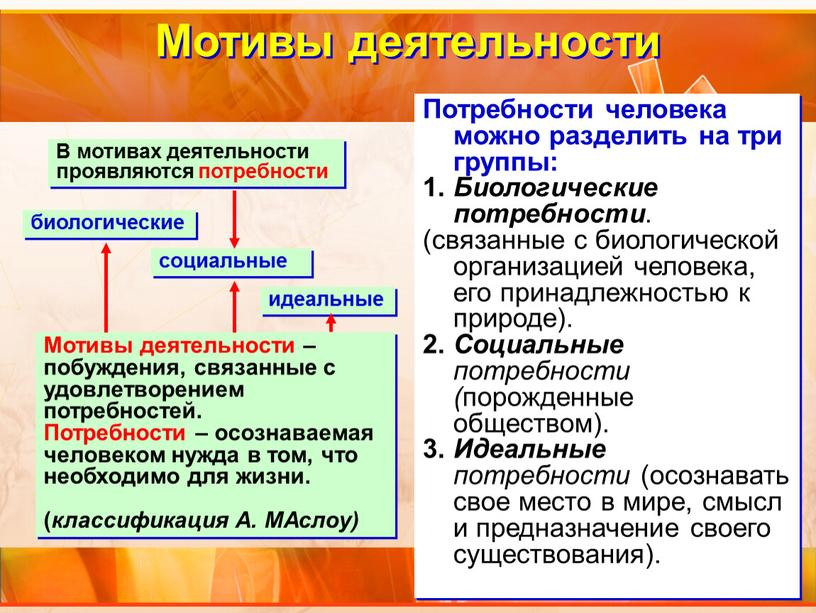 Мотивы деятельности Потребности человека можно разделить на три группы: 1