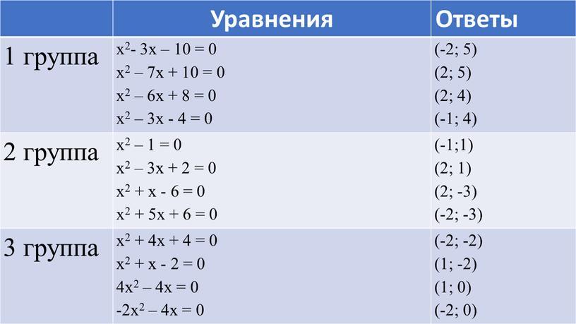 Уравнения Ответы 1 группа х2- 3х – 10 = 0 х2 – 7х + 10 = 0 х2 – 6х + 8 = 0 х2…