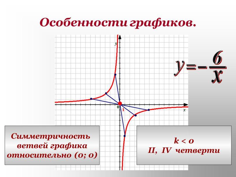 Особенности графиков. Симметричность ветвей графика относительно (0; 0) k < 0