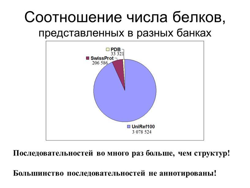 Соотношение числа белков, представленных в разных банках 3 078 524 33 321 206 586