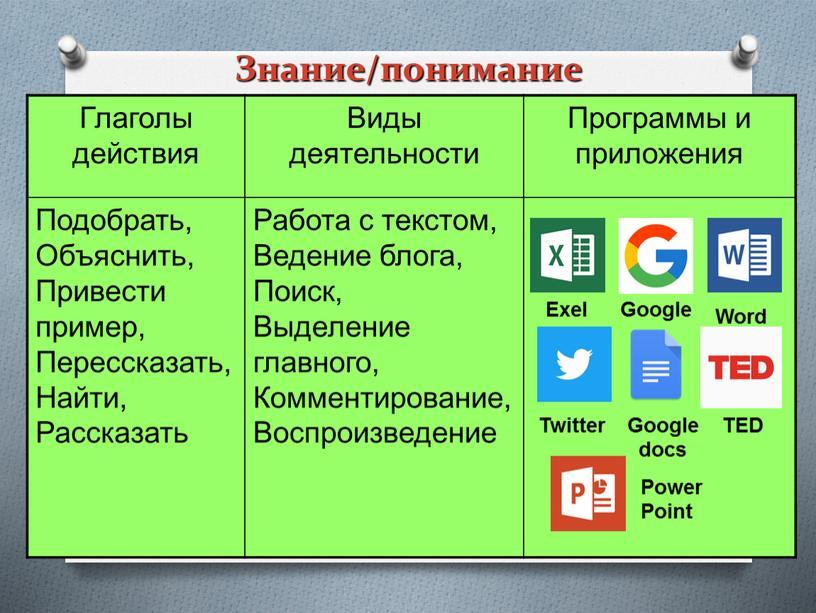 Глаголы действия Виды деятельности