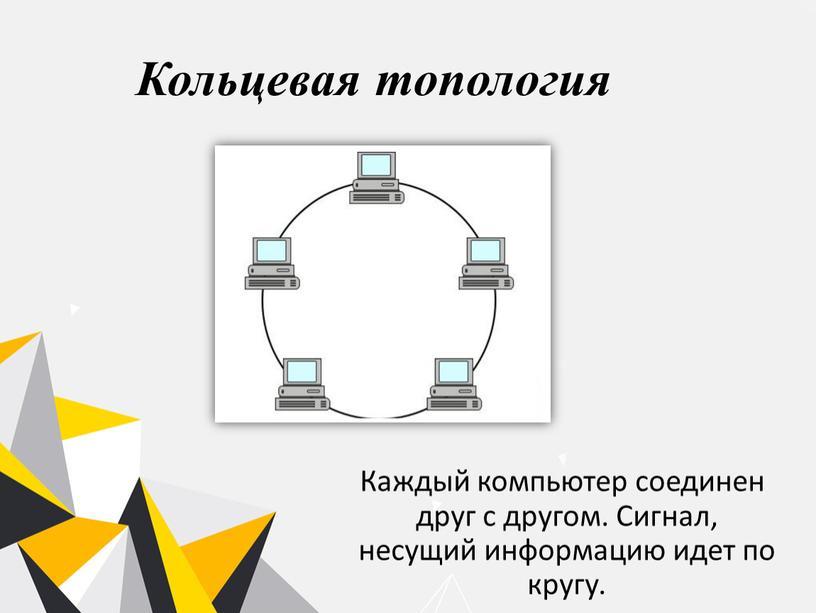 Кольцевая топология Каждый компьютер соединен друг с другом