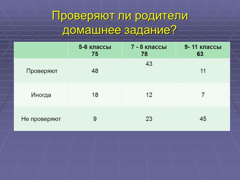 Проверяют ли родители домашнее задание? 5-6 классы 75 7 - 8 классы 78 9- 11 классы 63