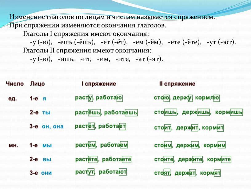 Изменение глаголов по лицам и числам называется спряжением