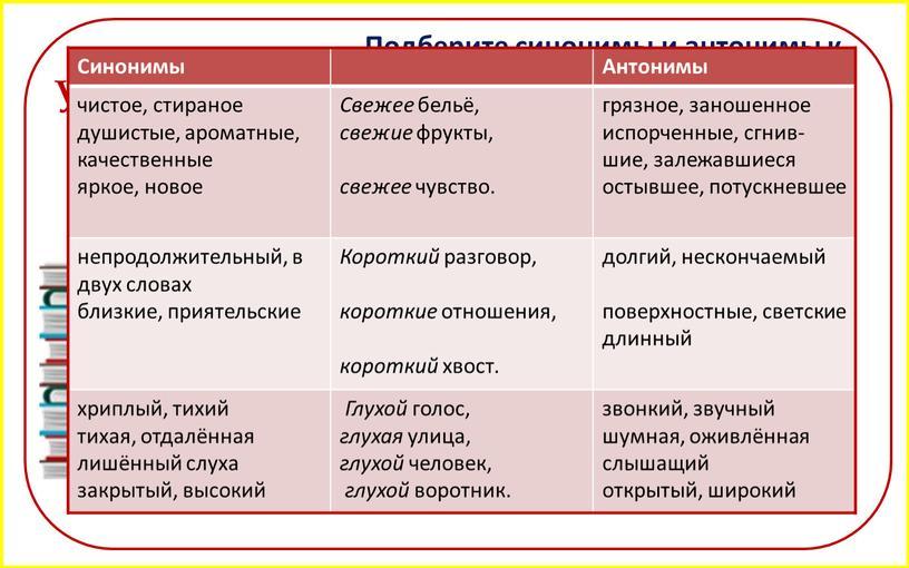 Упражнение 24. Подберите синонимы и антонимы к выделенным словам