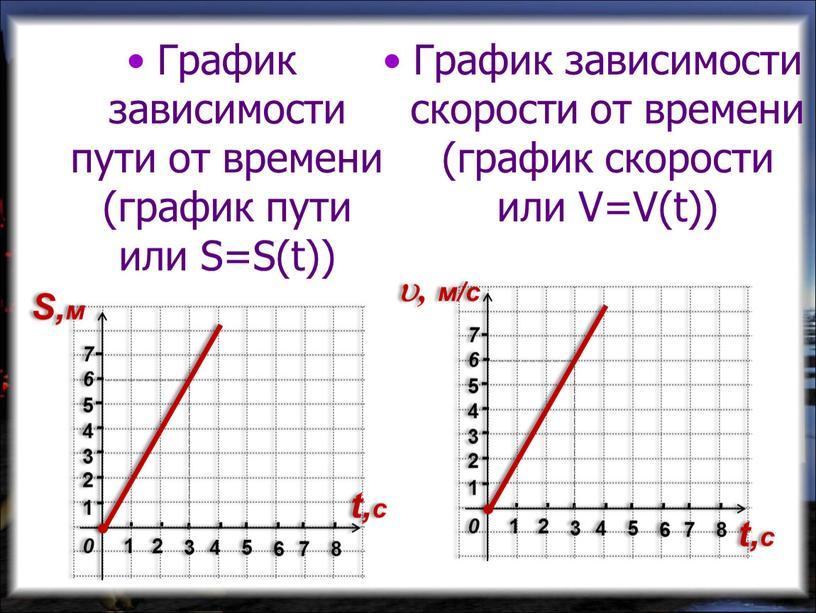 График зависимости пути от времени (график пути или