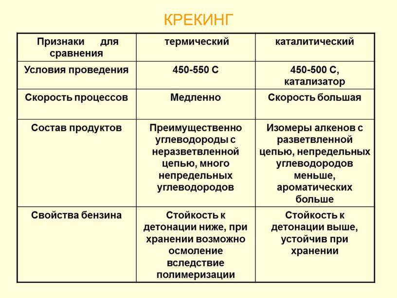 КРЕКИНГ Признаки для сравнения термический каталитический