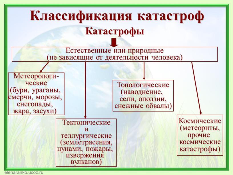 Катастрофы Естественные или природные (не зависящие от деятельности человека)