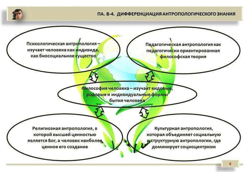 ПА. В-4. ДИФФЕРЕНЦИАЦИЯ АНТРОПОЛОГИЧЕСКОГО