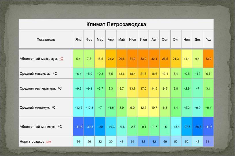 Климат Петрозаводска Показатель