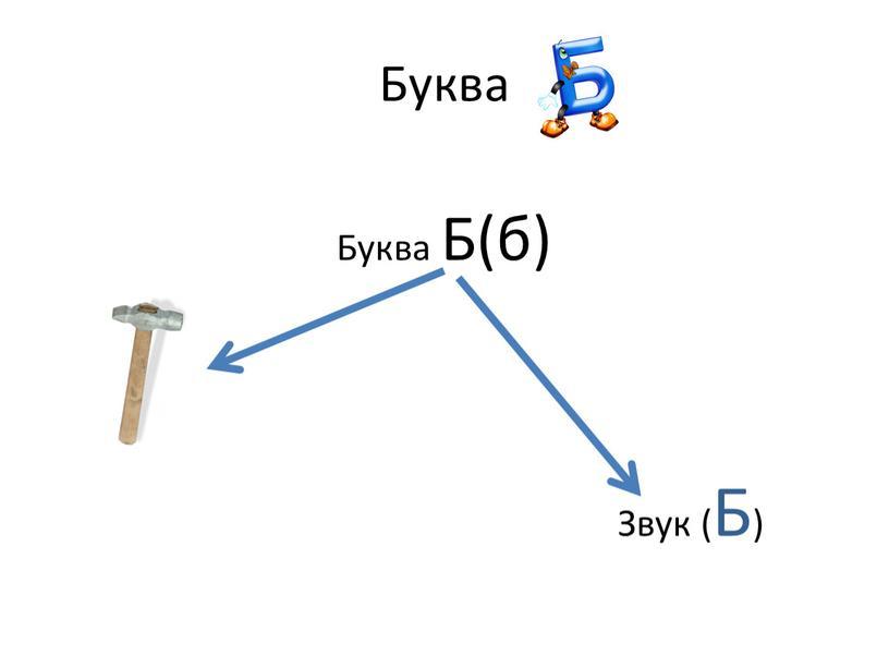 Буква Буква Б(б)